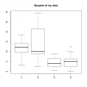 Boxplot with a modified x-axis