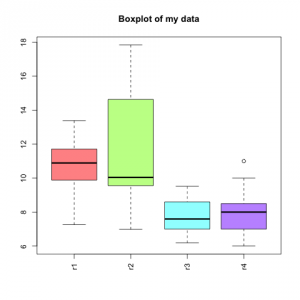 Boxplot with colors