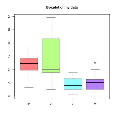 Create boxplots in R – verenahaunschmid