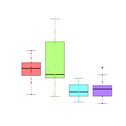 Create boxplots in R