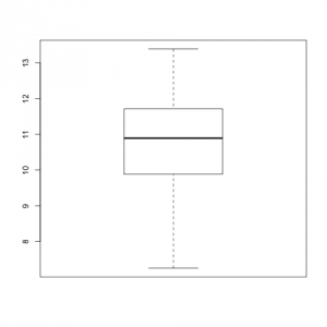 Boxplot of one dataset