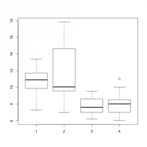 Boxplot of multiple observations