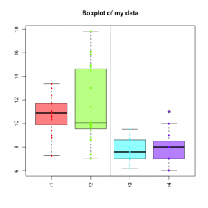 Boxplot with visual separation