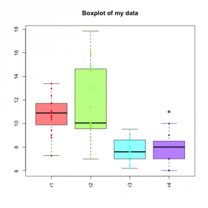 Boxplot with single data points