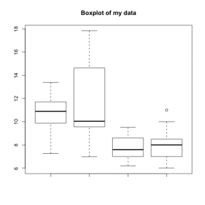 Boxplot with title
