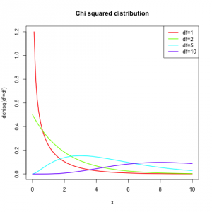 Chi squared distribution with different degrees of freedom.