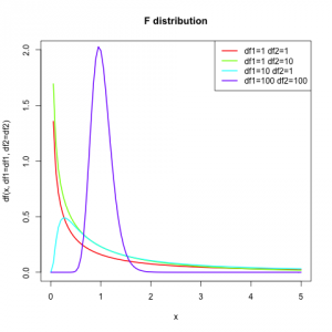 F distribution with different degrees of freedom.