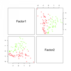 Factor analysis solution for the artificial dataset.