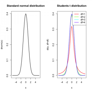 Normal and students t distribution.