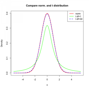 Comparison of normal and students t distribution.
