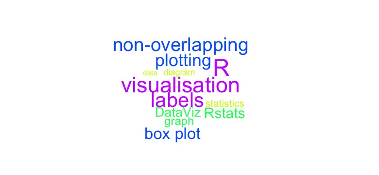 Add non-overlapping labels to a plot using {wordcloud} in R